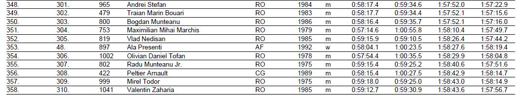 Results Maratonul International Cluj 2014