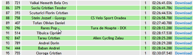 Results Maraton Faget 2014