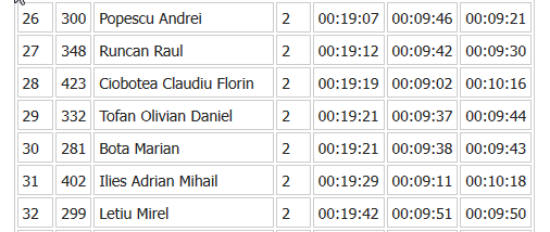 Results Crosul de noapte 2014