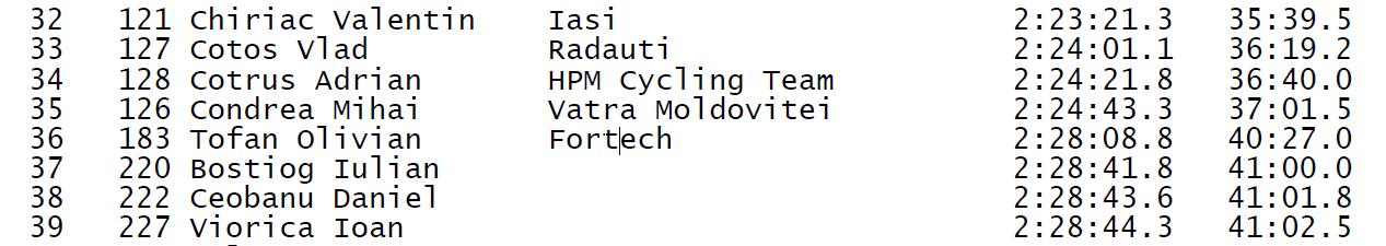 Results Rarau Radical Race 2014