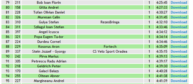 Results Maraton Gilau 2014