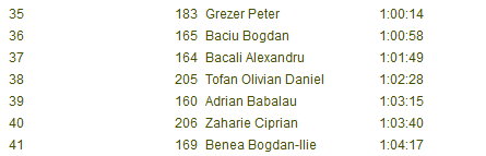 Results Crosul Faget 2014