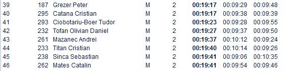 Results Crosul de Noapte 2014 - toamna