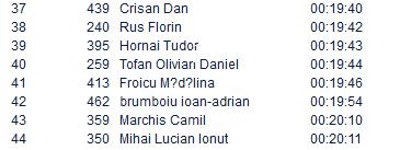 Results Crosul de Noapte 2015 - primavara
