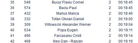 Results Crosul de Noapte 2015 - toamna