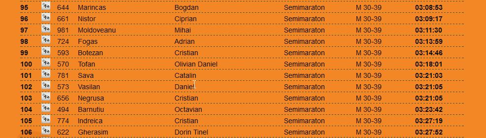 Result Maraton Apuseni 2015